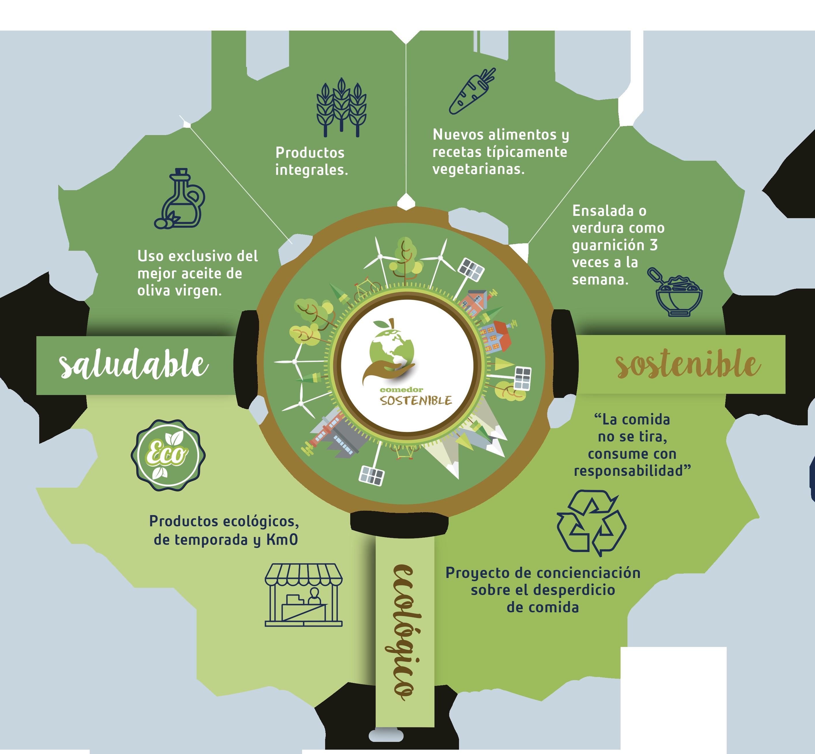comedor_sostenible
